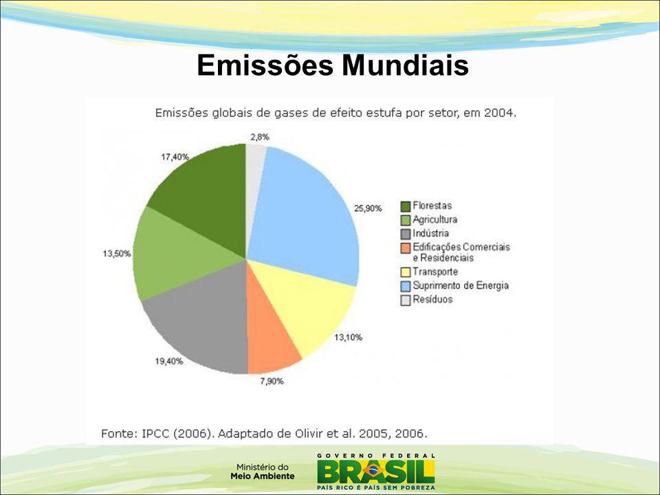 Emissões Mundiais