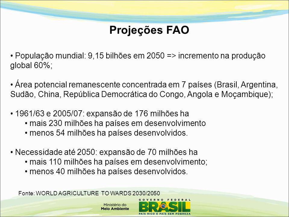 Projeções FAO Fonte: WORLD AGRICULTURE TO WARDS 2030/2050 População mundial: 9,15 bilhões em 2050 => incremento na produção global 60%; Área potencial