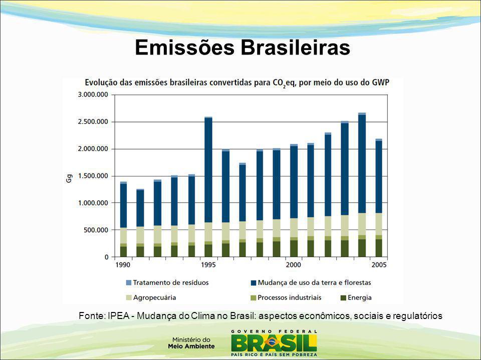 Emissões Brasileiras Fonte: IPEA - Mudança do Clima no Brasil: aspectos econômicos, sociais e regulatórios