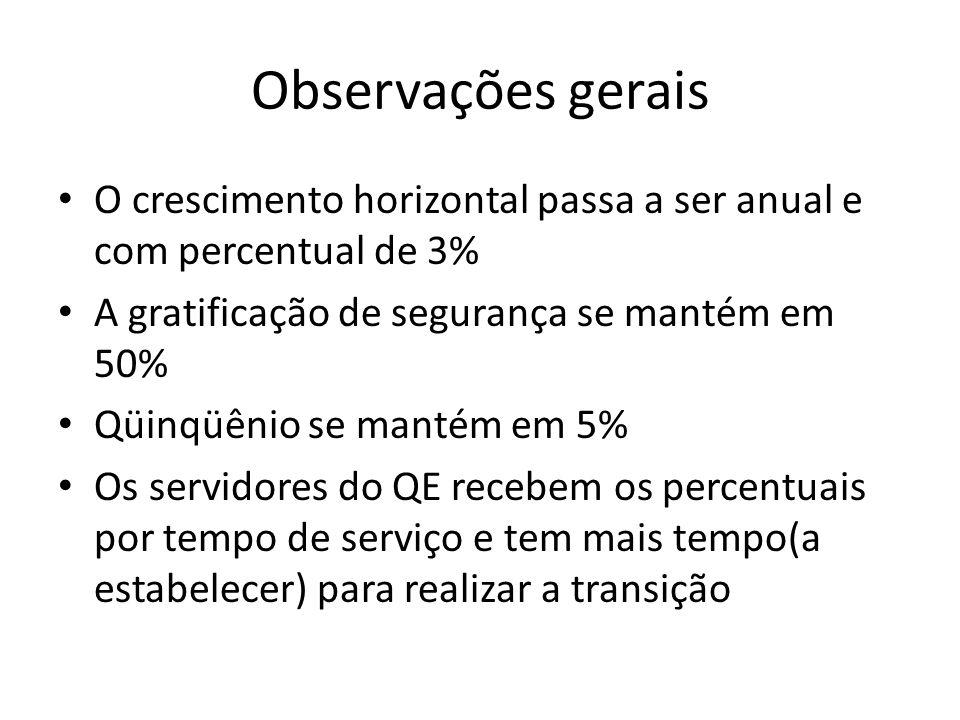 Observações gerais O crescimento horizontal passa a ser anual e com percentual de 3% A gratificação de segurança se mantém em 50% Qüinqüênio se mantém