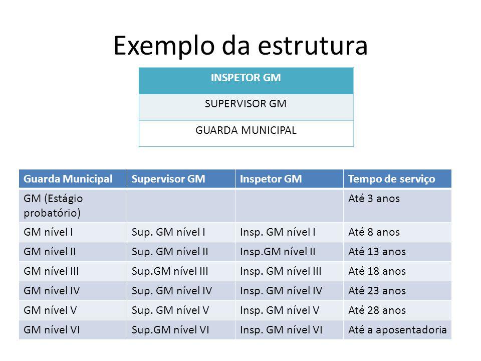 Exemplo da estrutura Guarda MunicipalSupervisor GMInspetor GMTempo de serviço GM (Estágio probatório) Até 3 anos GM nível ISup. GM nível IInsp. GM nív
