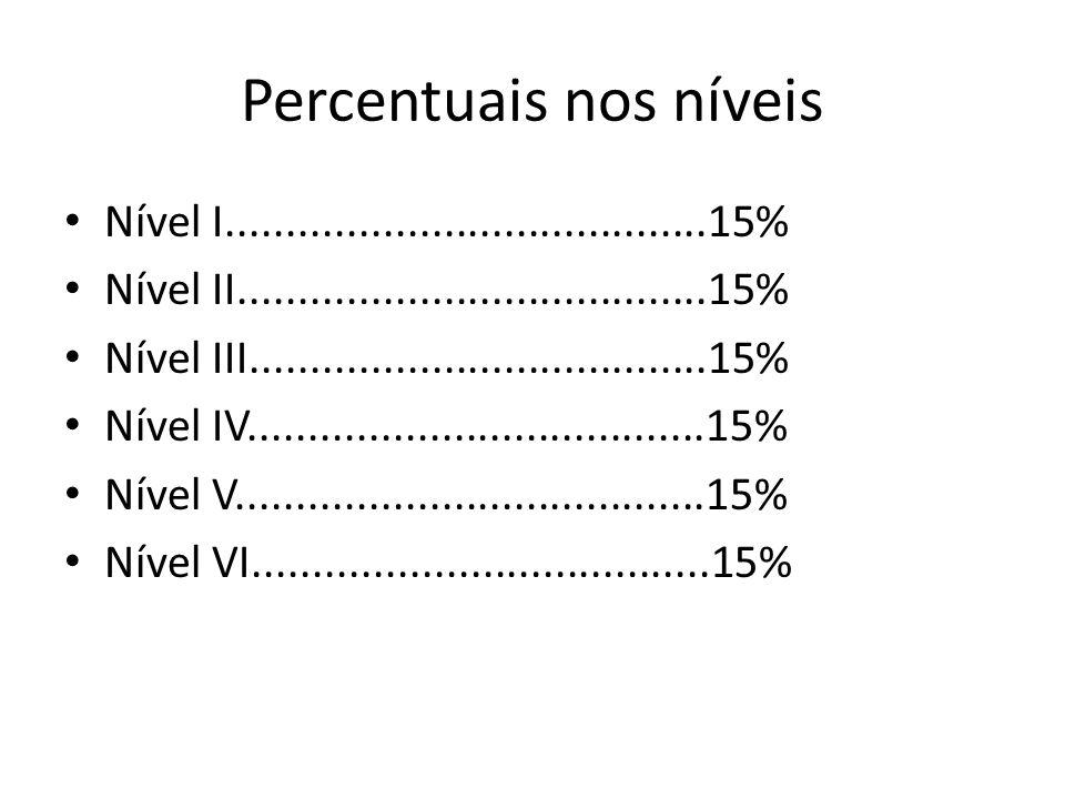 Percentuais nos níveis Nível I........................................15% Nível II.......................................15% Nível III......................................15% Nível IV......................................15% Nível V.......................................15% Nível VI......................................15%