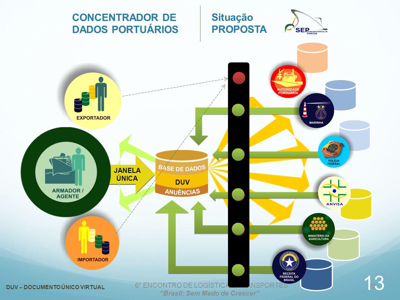 6º ENCONTRO DE LOGÍSTICA E TRANSPORTES Brasil: Sem Medo de Crescer 10 DUV DUV – DOCUMENTO ÚNICO VIRTUAL JANELA ÚNICA CONCENTRADOR DE DADOS PORTUÁRIOS Situação PROPOSTA DUV 13
