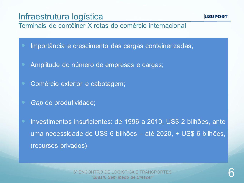 Infraestrutura logística Terminais de contêiner X rotas do comércio internacional Importância e crescimento das cargas conteinerizadas; Amplitude do número de empresas e cargas; Comércio exterior e cabotagem; Gap de produtividade; Investimentos insuficientes: de 1996 a 2010, US$ 2 bilhões, ante uma necessidade de US$ 6 bilhões – até 2020, + US$ 6 bilhões, (recursos privados).