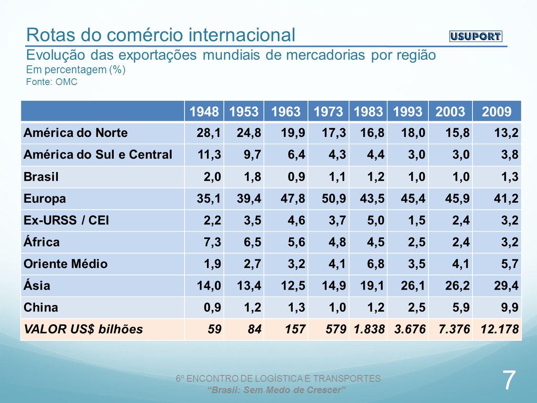 Rotas do comércio internacional Evolução das exportações mundiais de mercadorias por região Em percentagem (%) Fonte: OMC 19481953196319731983199320032009 América do Norte28,124,819,917,316,818,015,813,2 América do Sul e Central11,39,76,44,34,43,0 3,8 Brasil2,01,80,91,11,21,0 1,3 Europa35,139,447,850,943,545,445,941,2 Ex-URSS / CEI2,23,54,63,75,01,52,43,2 África7,36,55,64,84,52,52,43,2 Oriente Médio1,92,73,24,16,83,54,15,7 Ásia14,013,412,514,919,126,126,229,4 China0,91,21,31,01,22,55,99,9 VALOR US$ bilhões59841575791.8383.6767.37612.178 6º ENCONTRO DE LOGÍSTICA E TRANSPORTES Brasil: Sem Medo de Crescer 7