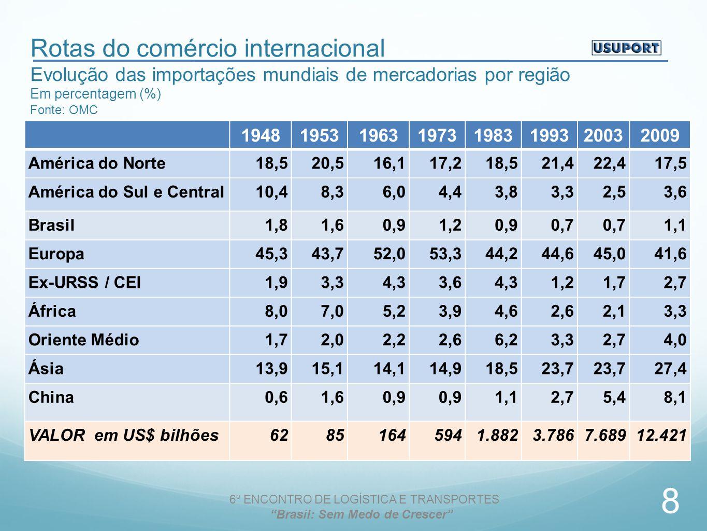 Rotas do comércio internacional Evolução das importações mundiais de mercadorias por região Em percentagem (%) Fonte: OMC 19481953196319731983199320032009 América do Norte18,520,516,117,218,521,422,417,5 América do Sul e Central10,48,36,04,43,83,32,53,6 Brasil1,81,60,91,20,90,7 1,1 Europa45,343,752,053,344,244,645,041,6 Ex-URSS / CEI1,93,34,33,64,31,21,72,7 África8,07,05,23,94,62,62,13,3 Oriente Médio1,72,02,22,66,23,32,74,0 Ásia13,915,114,114,918,523,7 27,4 China0,61,60,9 1,12,75,48,1 VALOR em US$ bilhões62851645941.8823.7867.68912.421 6º ENCONTRO DE LOGÍSTICA E TRANSPORTES Brasil: Sem Medo de Crescer 8