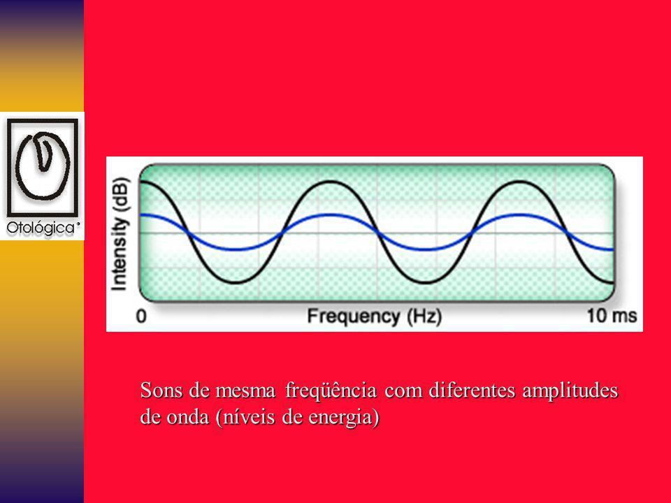 Sons de mesma freqüência com diferentes amplitudes de onda (níveis de energia)
