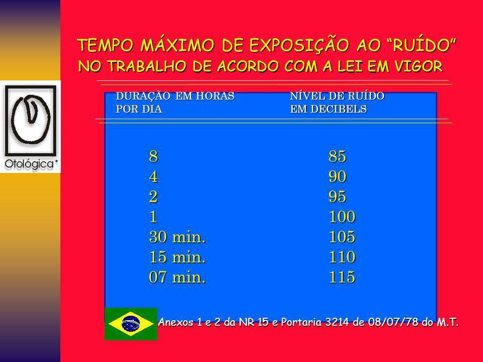 """TEMPO MÁXIMO DE EXPOSIÇÃO AO """"RUÍDO"""" NO TRABALHO DE ACORDO COM A LEI EM VIGOR DURAÇÃO EM HORAS POR DIA NÍVEL DE RUÍDO EM DECIBELS 8421 30 min. 15 min."""