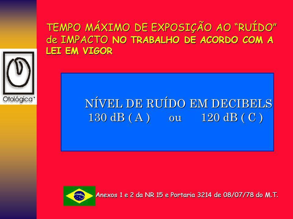 """TEMPO MÁXIMO DE EXPOSIÇÃO AO """"RUÍDO"""" de IMPACTO NO TRABALHO DE ACORDO COM A LEI EM VIGOR NÍVEL DE RUÍDO EM DECIBELS NÍVEL DE RUÍDO EM DECIBELS 130 dB"""