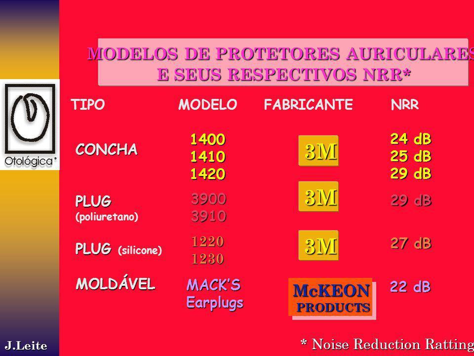 MODELOS DE PROTETORES AURICULARES E SEUS RESPECTIVOS NRR* * Noise Reduction Ratting TIPO MODELO FABRICANTE NRR CONCHAPLUG (poliuretano) PLUG PLUG (sil