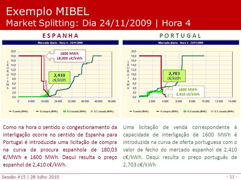 - 11 - Sessão #15 | 28 Julho 2010 Como na hora o sentido o congestionamento da interligação ocorre no sentido de Espanha para Portugal é introduzida u