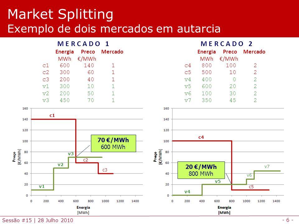 - 7 - Sessão #15   28 Julho 2010 Market Splitting Situação de integração total dos dois mercados M E R C A D O I N T E G R A D O Energia Preco Mercado MWh €/MWh c1 600 140 1 c2 300 60 1 c3 200 40 1 c4 800 100 2 c5 500 10 2 v1 300 10 1 v2 200 50 1 v3 450 70 1 v4 400 0 2 v5 600 20 2 v6 100 30 2 v7 350 45 2 45 €/MWh 1700 MWh c1 c3 c2 c4 c5 v4 v1 v5 v6 v2 v3 v7 O preço do mercado integrado (45 €/MWh) é intermédio em relação aos preços dos mercados em autarcia (70 e 20 €/MWh).