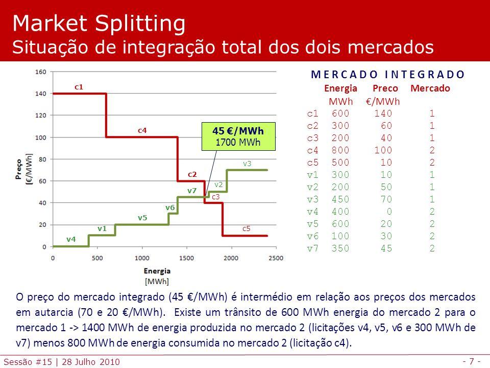 - 8 - Sessão #15   28 Julho 2010 30 €/MWh Ec = 800 MWh Ev = 1050 MWh cInt Market Splitting Separação de mercados: 250 MW de interligação M E R C A D O 1 Energia Preco Mercado MWh €/MWh c1 600 140 1 c2 300 60 1 c3 200 40 1 v1 300 10 1 vInt 250 30 1 v2 200 50 1 v3 450 70 1 M E R C A D O 2 Energia Preco Mercado MWh €/MWh cInt 250 100 2 c4 800 100 2 c5 500 10 2 v4 400 0 2 v5 600 20 2 v6 100 30 2 v7 350 45 2 A B C 50 €/MWh Ec = 750 MWh Ev = 500 MWh vInt D