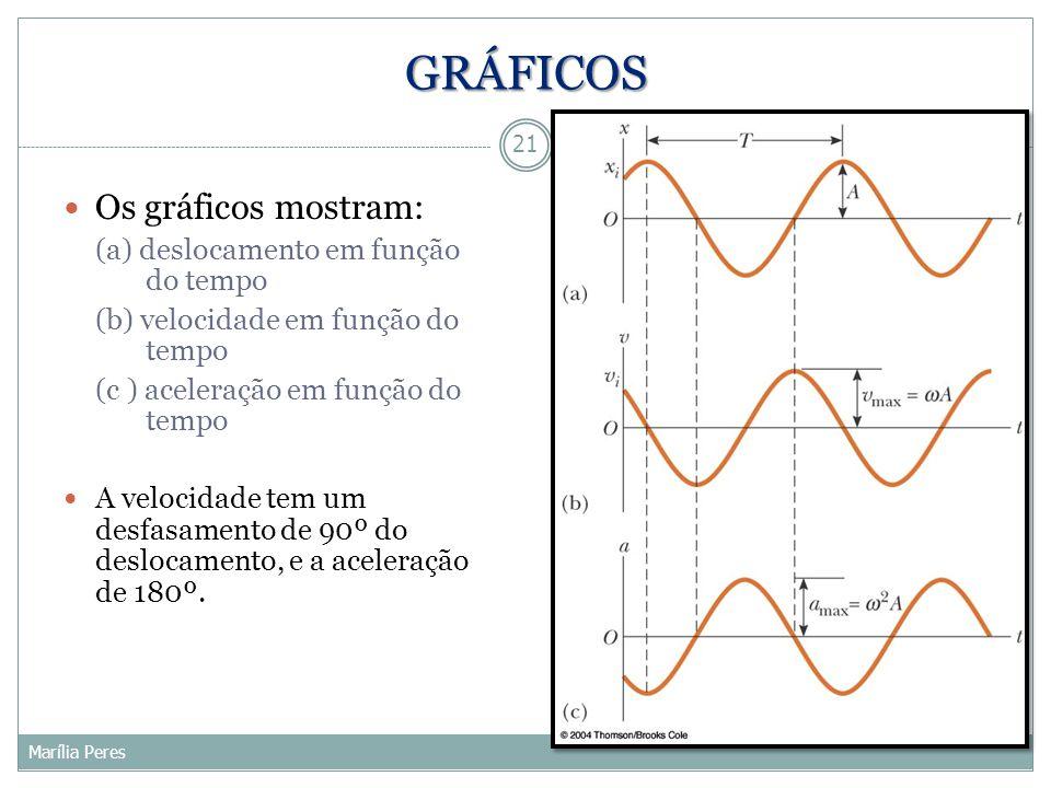 GRÁFICOS Os gráficos mostram: (a) deslocamento em função do tempo (b) velocidade em função do tempo (c ) aceleração em função do tempo A velocidade te