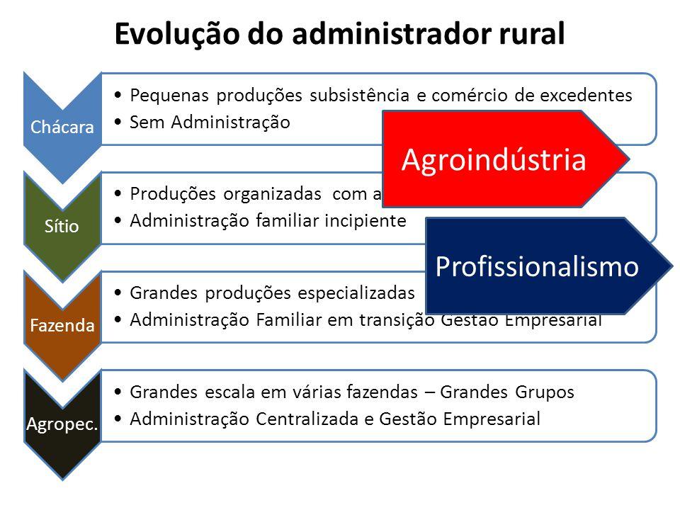 Evolução do administrador rural Chácara Pequenas produções subsistência e comércio de excedentes Sem Administração Sítio Produções organizadas com alg