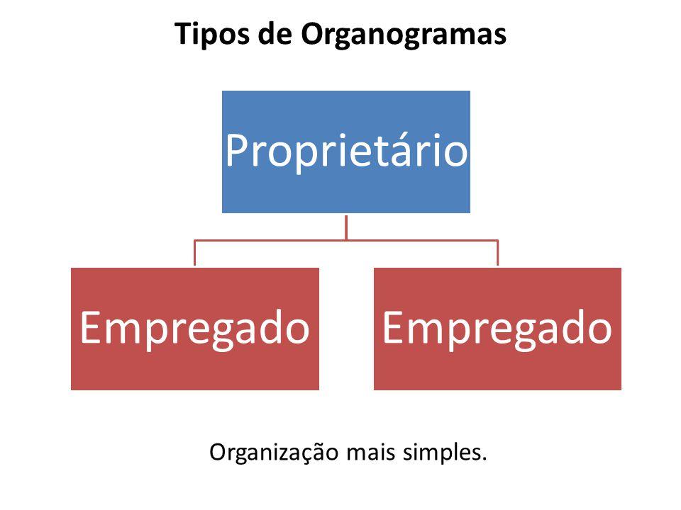Tipos de Organogramas Proprietário Empregado Organização mais simples.