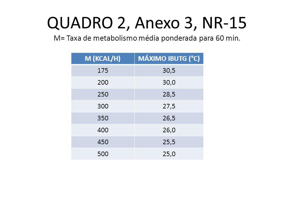 QUADRO 2, Anexo 3, NR-15 M= Taxa de metabolismo média ponderada para 60 min. M (KCAL/H)MÁXIMO IBUTG (°C) 17530,5 20030,0 25028,5 30027,5 35026,5 40026