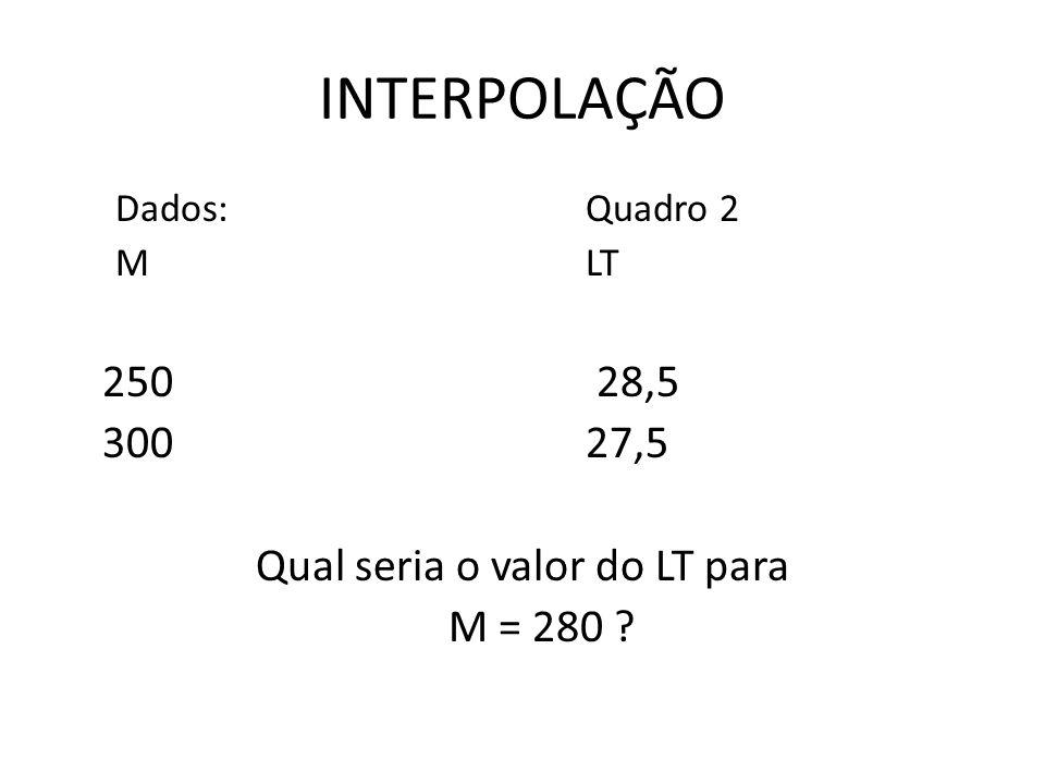 INTERPOLAÇÃO Dados: Quadro 2 M LT 250 28,5 300 27,5 Qual seria o valor do LT para M = 280 ?