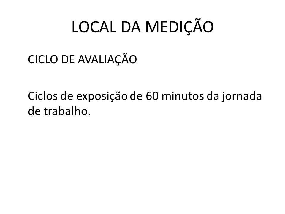 LOCAL DA MEDIÇÃO CICLO DE AVALIAÇÃO Ciclos de exposição de 60 minutos da jornada de trabalho.