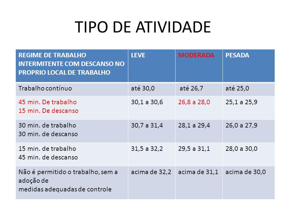 TIPO DE ATIVIDADE REGIME DE TRABALHO INTERMITENTE COM DESCANSO NO PROPRIO LOCAL DE TRABALHO LEVEMODERADAPESADA Trabalho contínuoaté 30,0 até 26,7até 2