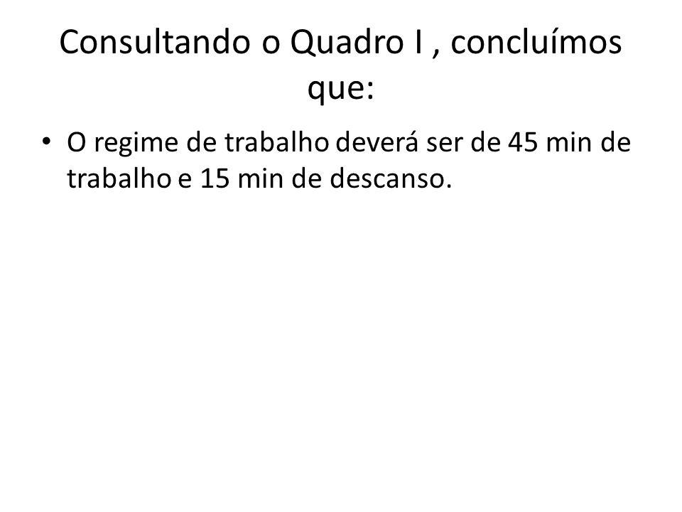 Consultando o Quadro I, concluímos que: O regime de trabalho deverá ser de 45 min de trabalho e 15 min de descanso.