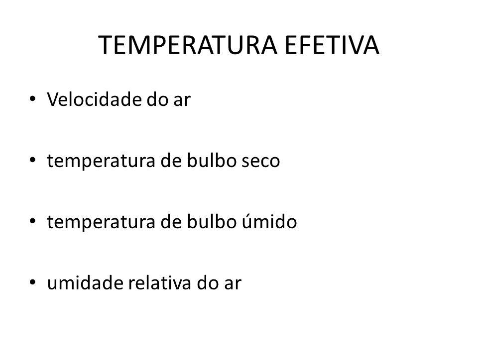 TEMPERATURA EFETIVA Velocidade do ar temperatura de bulbo seco temperatura de bulbo úmido umidade relativa do ar