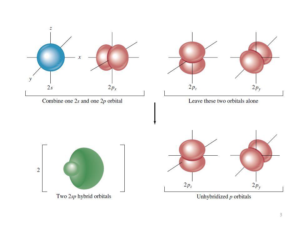 4 Distribuição espacial dos orbitais sp Ligações sigma (  ) Ligações 