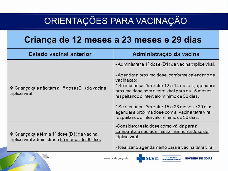ORIENTAÇÕES PARA VACINAÇÃO Criança de 12 meses a 23 meses e 29 dias Estado vacinal anteriorAdministração da vacina  Criança que não têm a 1ª dose (D1