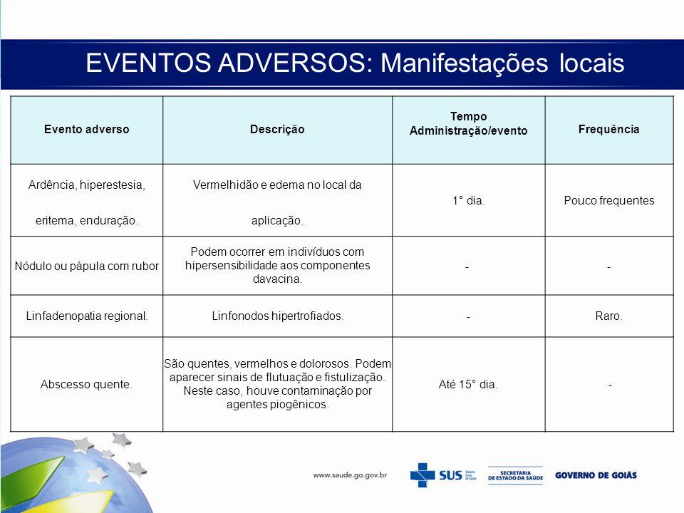 EVENTOS ADVERSOS: Manifestações locais Evento adversoDescrição Tempo Frequência Administração/evento Ardência, hiperestesia,Vermelhidão e edema no loc