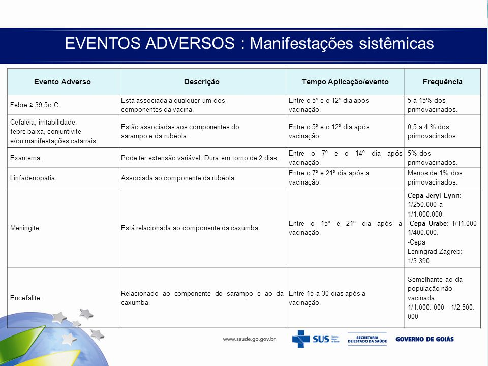 EVENTOS ADVERSOS : Manifestações sistêmicas Evento AdversoDescriçãoTempo Aplicação/eventoFrequência Febre ≥ 39,5o C. Está associada a qualquer um dos