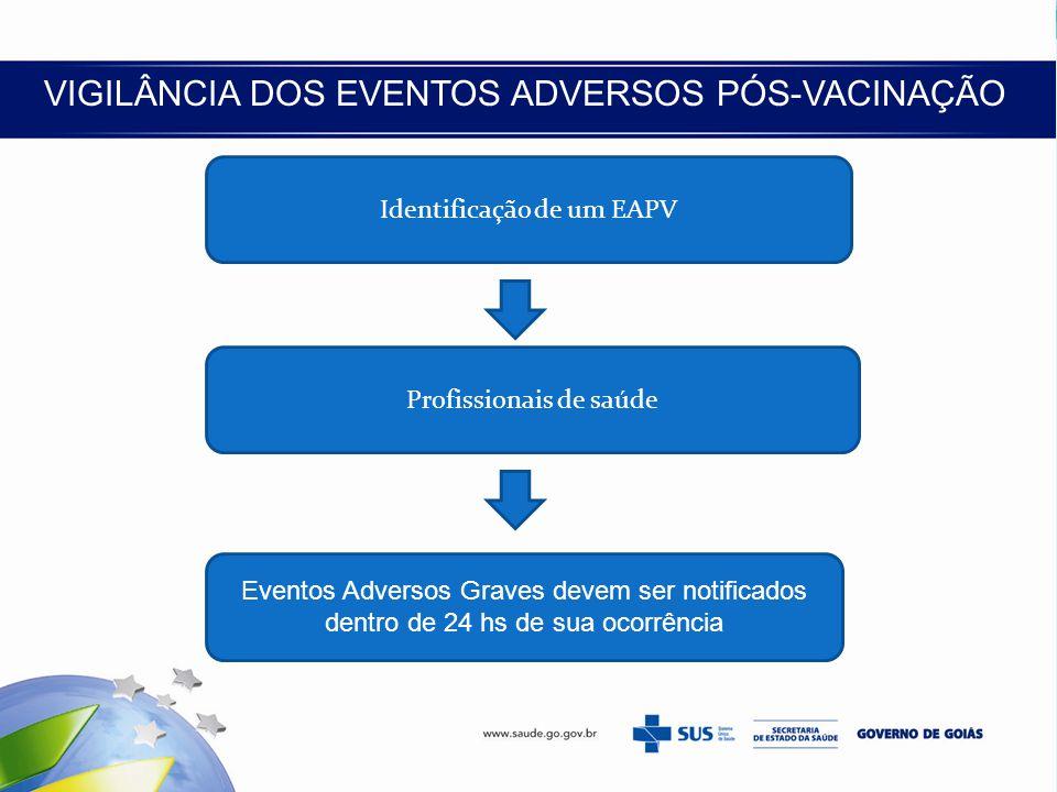 VIGILÂNCIA DOS EVENTOS ADVERSOS PÓS-VACINAÇÃO Identificação de um EAPV Profissionais de saúde Eventos Adversos Graves devem ser notificados dentro de