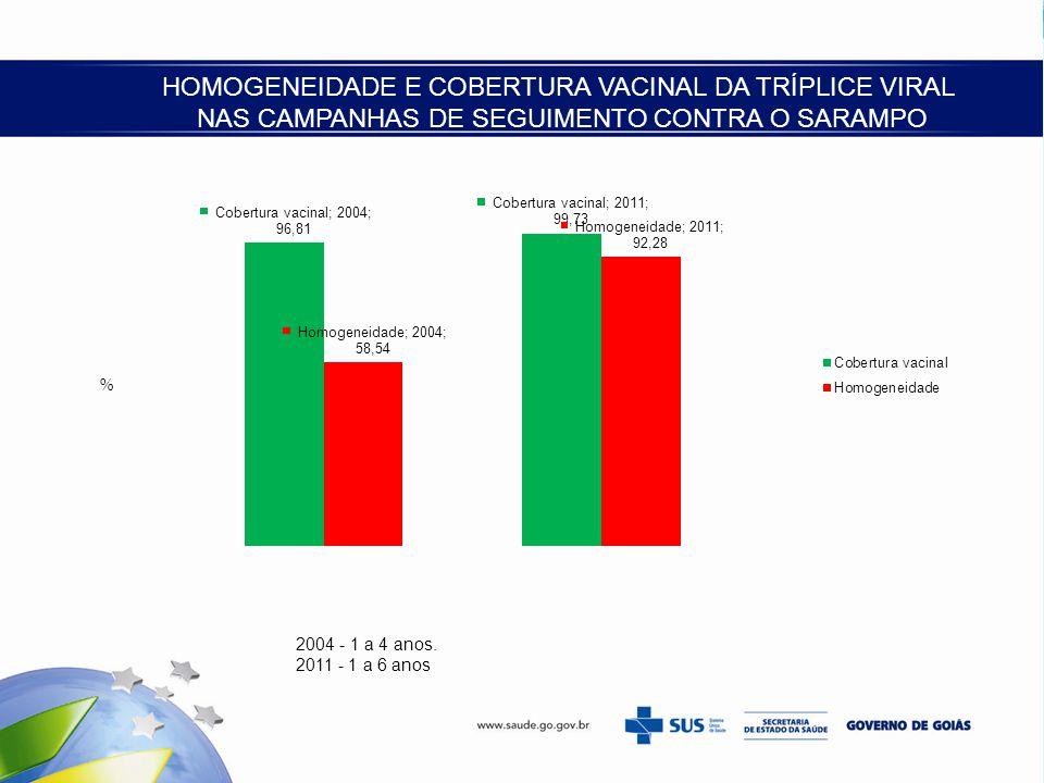 HOMOGENEIDADE E COBERTURA VACINAL DA TRÍPLICE VIRAL NAS CAMPANHAS DE SEGUIMENTO CONTRA O SARAMPO 2004 - 1 a 4 anos. 2011 - 1 a 6 anos