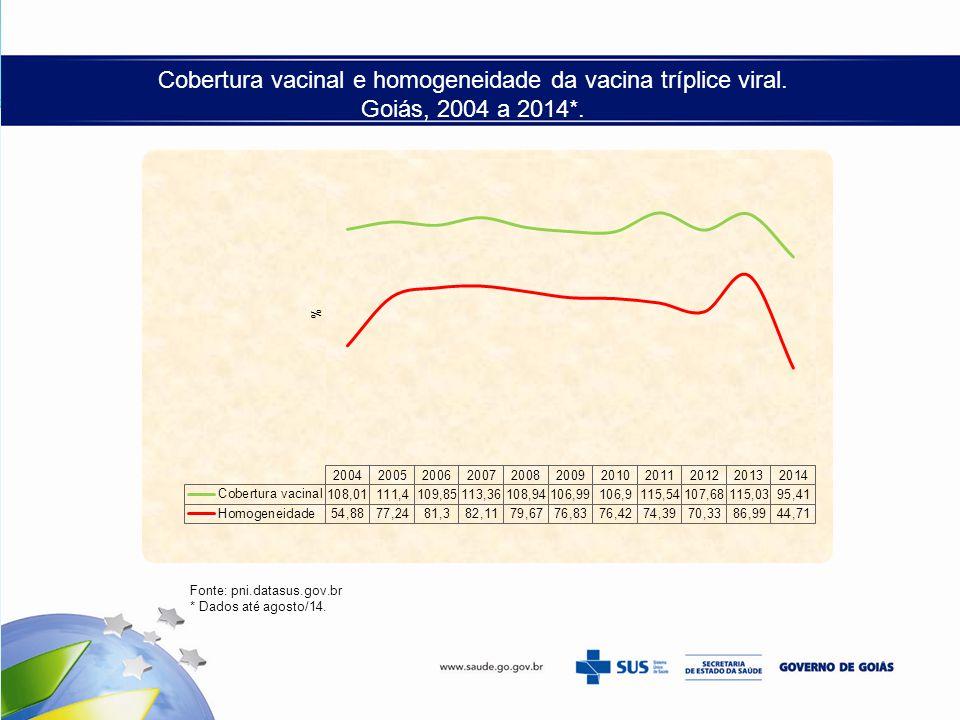 Cobertura vacinal e homogeneidade da vacina tríplice viral. Goiás, 2004 a 2014*. Fonte: pni.datasus.gov.br * Dados até agosto/14.
