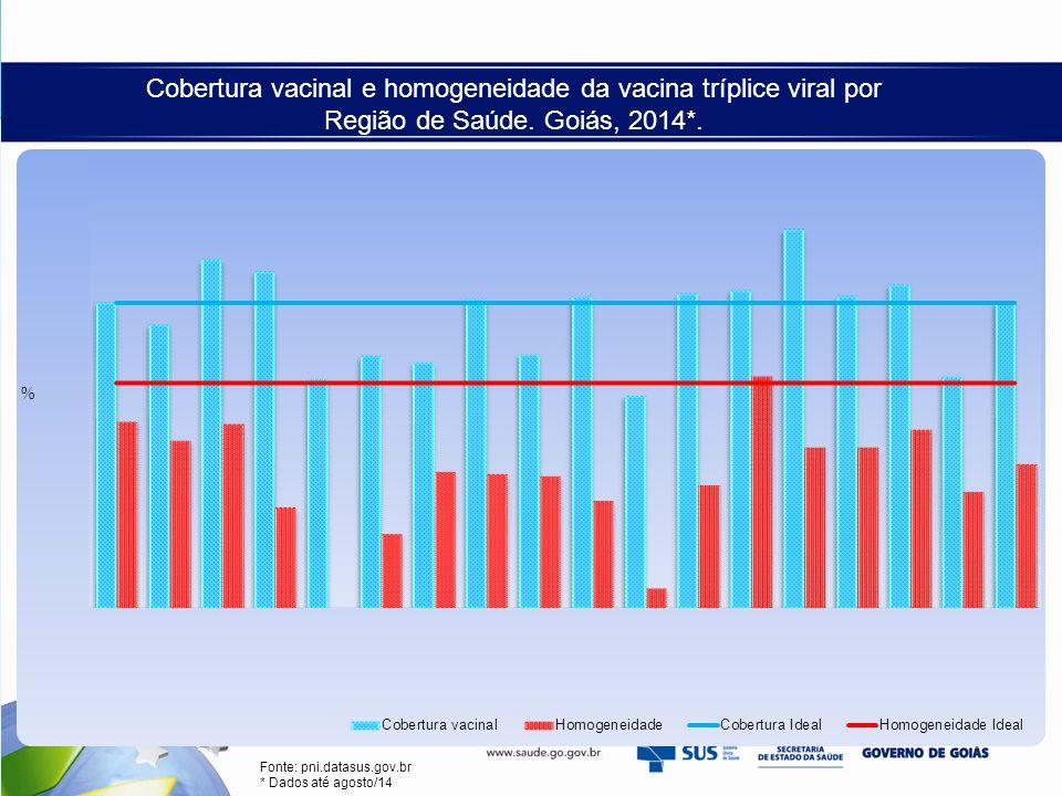 Cobertura vacinal e homogeneidade da vacina tríplice viral por Região de Saúde. Goiás, 2014*. Fonte: pni.datasus.gov.br * Dados até agosto/14