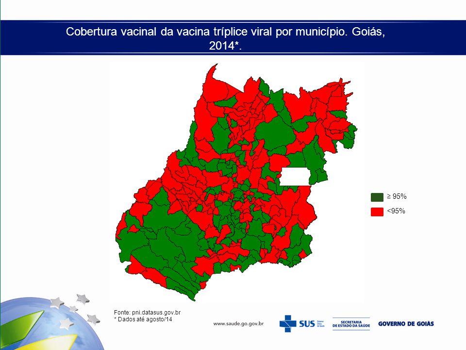 Cobertura vacinal da vacina tríplice viral por município. Goiás, 2014*. Fonte: pni.datasus.gov.br * Dados até agosto/14 ≥ 95% <95%