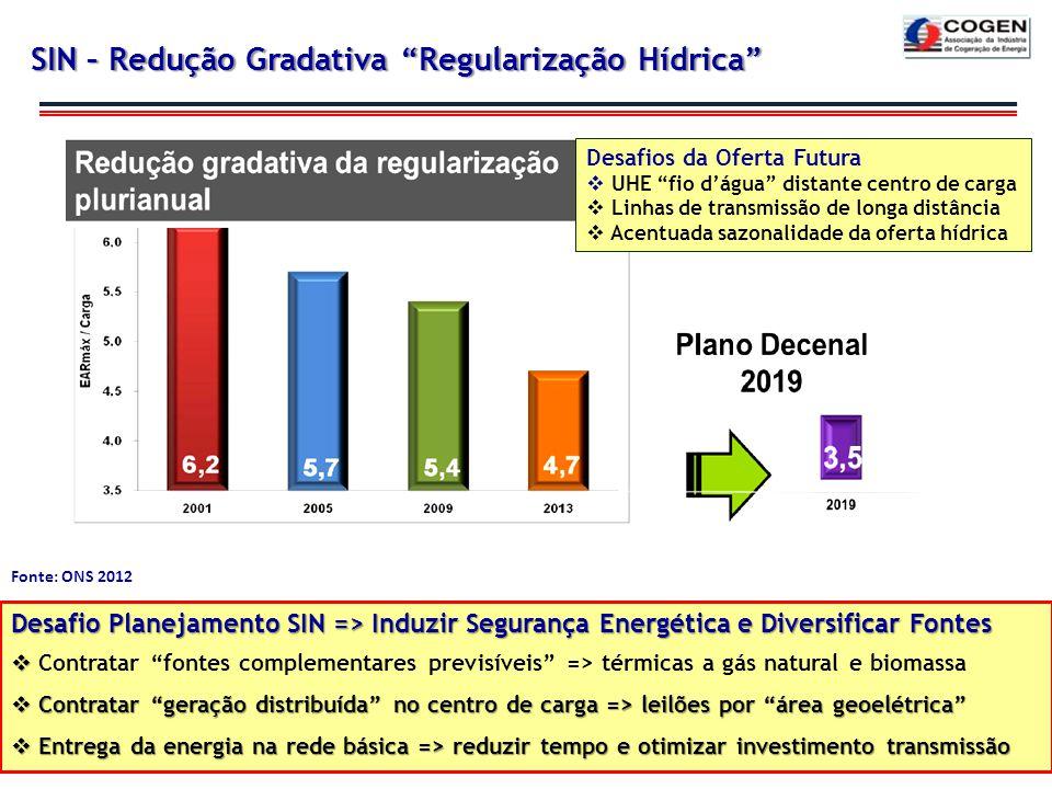 Características das Hidrelétricas da Amazônia 3 Fonte: ONS 2012