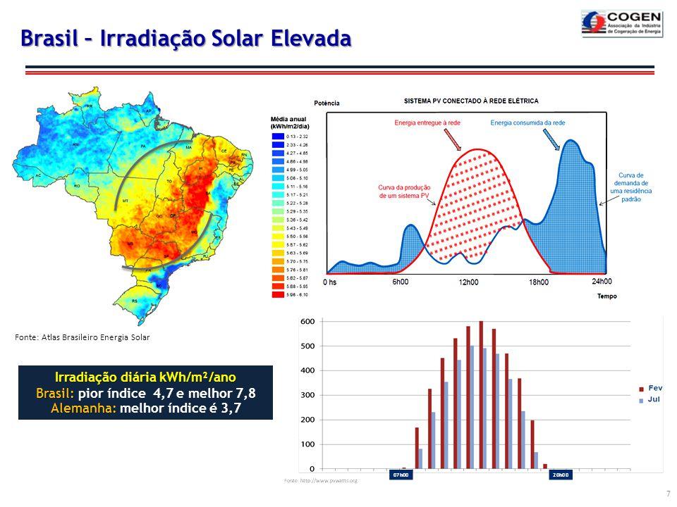 Brasil – Irradiação Solar Elevada 7 Fonte: Atlas Brasileiro Energia Solar Irradiação diária kWh/m²/ano Brasil: Brasil: pior índice 4,7 e melhor 7,8 Al