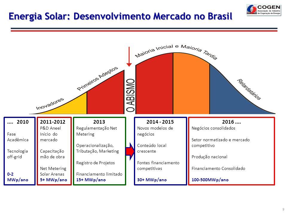 9 Energia Solar: Desenvolvimento Mercado no Brasil.... 2010 Fase Acadêmica Tecnologia off-grid 0-2 MWp/ano 2011-2012 P&D Aneel Início do mercado Capac