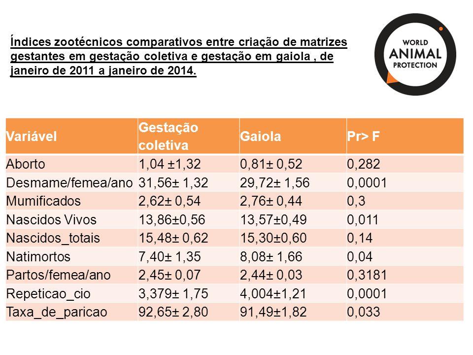 Variável Gestação coletiva GaiolaPr> F Aborto1,04 ±1,320,81± 0,520,282 Desmame/femea/ano31,56± 1,3229,72± 1,560,0001 Mumificados2,62± 0,542,76± 0,440,