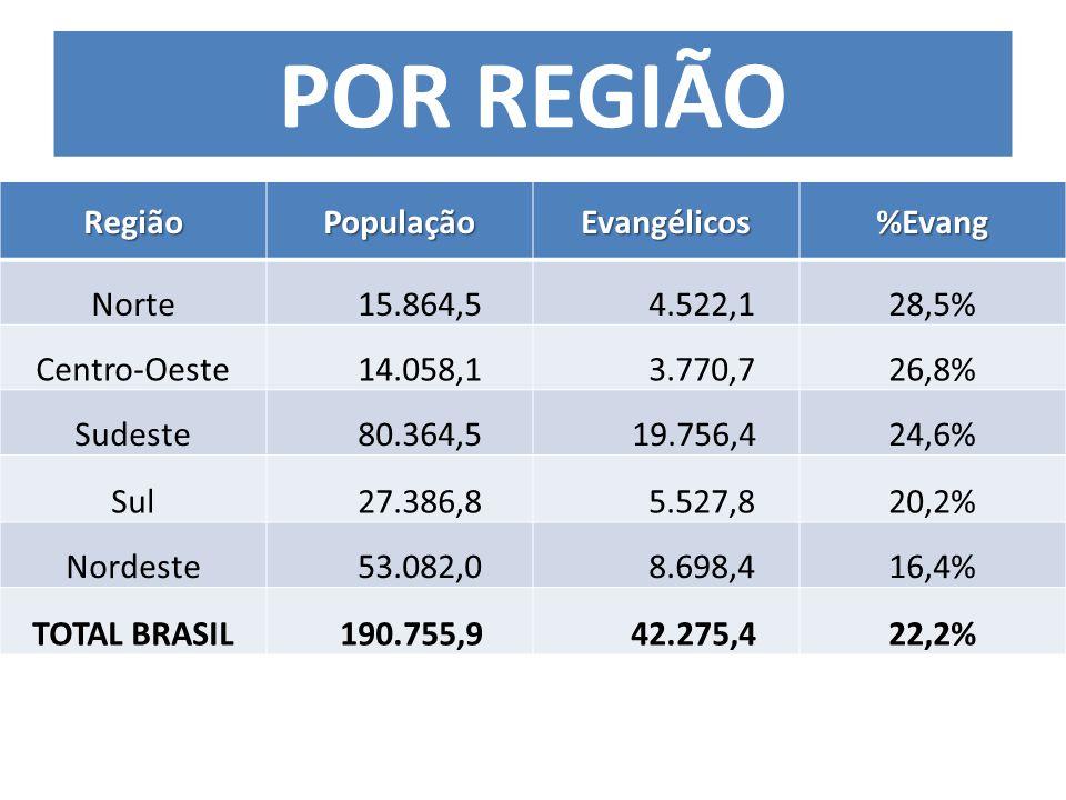 RegiãoPopulaçãoEvangélicos%Evang Norte 15.864,5 4.522,128,5% Centro-Oeste 14.058,1 3.770,726,8% Sudeste 80.364,5 19.756,424,6% Sul 27.386,8 5.527,820,2% Nordeste 53.082,0 8.698,416,4% TOTAL BRASIL 190.755,9 42.275,422,2% POR REGIÃO