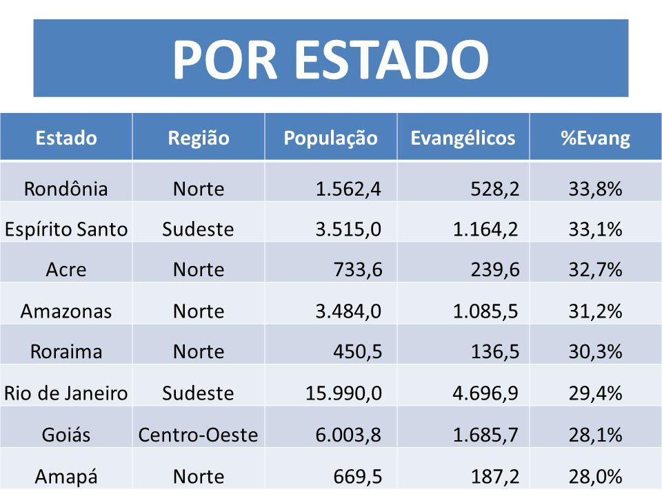 EstadoRegiãoPopulaçãoEvangélicos%Evang RondôniaNorte 1.562,4 528,233,8% Espírito SantoSudeste 3.515,0 1.164,233,1% AcreNorte 733,6 239,632,7% AmazonasNorte 3.484,0 1.085,531,2% RoraimaNorte 450,5 136,530,3% Rio de JaneiroSudeste 15.990,0 4.696,929,4% GoiásCentro-Oeste 6.003,8 1.685,728,1% AmapáNorte 669,5 187,228,0% POR ESTADO