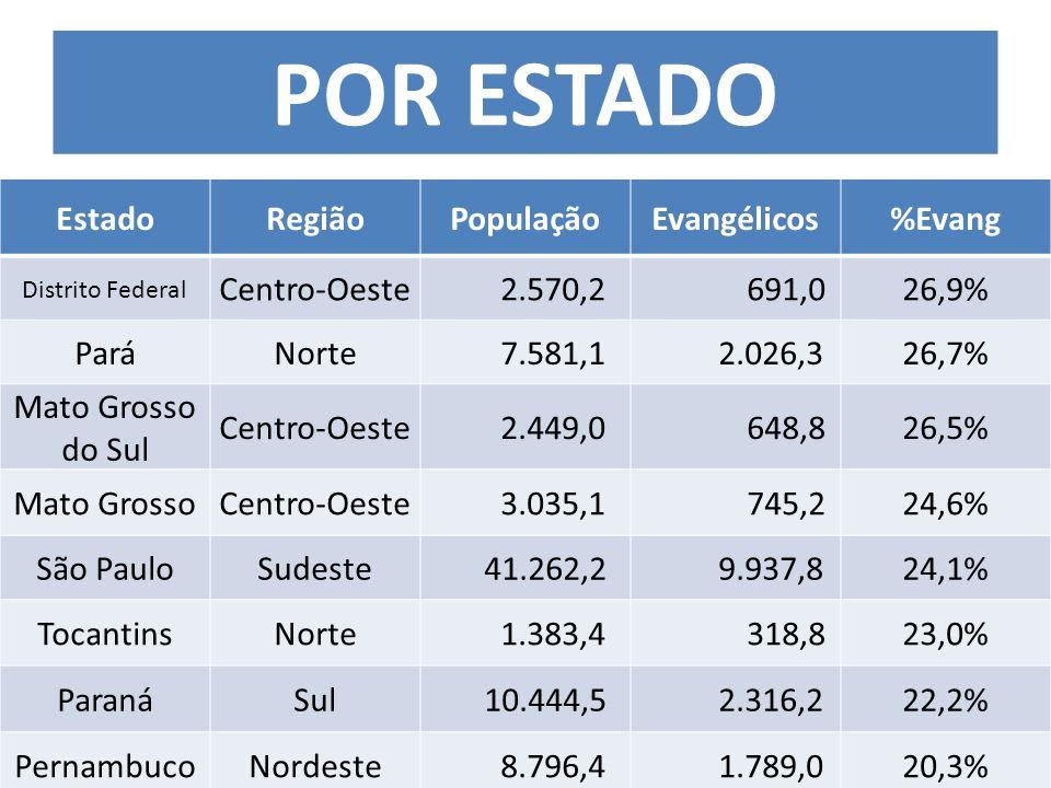 EstadoRegiãoPopulaçãoEvangélicos%Evang Distrito Federal Centro-Oeste 2.570,2 691,026,9% ParáNorte 7.581,1 2.026,326,7% Mato Grosso do Sul Centro-Oeste 2.449,0 648,826,5% Mato GrossoCentro-Oeste 3.035,1 745,224,6% São PauloSudeste 41.262,2 9.937,824,1% TocantinsNorte 1.383,4 318,823,0% ParanáSul 10.444,5 2.316,222,2% PernambucoNordeste 8.796,4 1.789,020,3% POR ESTADO