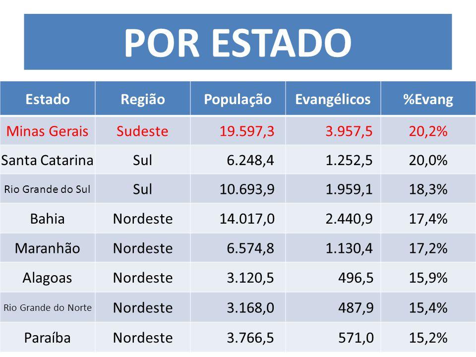 EstadoRegiãoPopulaçãoEvangélicos%Evang Minas GeraisSudeste 19.597,3 3.957,520,2% Santa CatarinaSul 6.248,4 1.252,520,0% Rio Grande do Sul Sul 10.693,9 1.959,118,3% BahiaNordeste 14.017,0 2.440,917,4% MaranhãoNordeste 6.574,8 1.130,417,2% AlagoasNordeste 3.120,5 496,515,9% Rio Grande do Norte Nordeste 3.168,0 487,915,4% ParaíbaNordeste 3.766,5 571,015,2% POR ESTADO