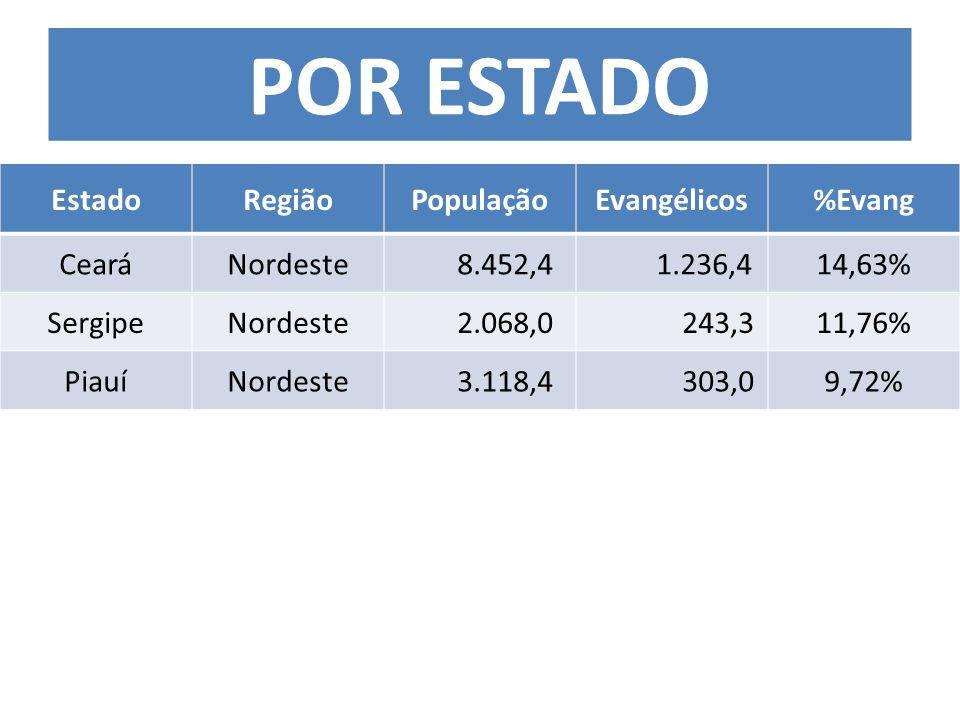 EstadoRegiãoPopulaçãoEvangélicos%Evang CearáNordeste 8.452,4 1.236,414,63% SergipeNordeste 2.068,0 243,311,76% PiauíNordeste 3.118,4 303,09,72% POR ESTADO