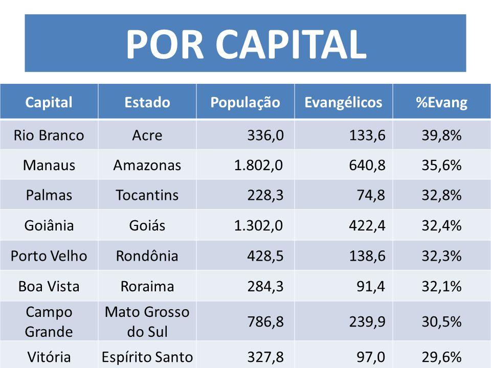 CapitalEstadoPopulaçãoEvangélicos%Evang Rio BrancoAcre 336,0 133,639,8% ManausAmazonas 1.802,0 640,835,6% PalmasTocantins 228,3 74,832,8% GoiâniaGoiás 1.302,0 422,432,4% Porto VelhoRondônia 428,5 138,632,3% Boa VistaRoraima 284,3 91,432,1% Campo Grande Mato Grosso do Sul 786,8 239,930,5% VitóriaEspírito Santo 327,8 97,029,6% POR CAPITAL