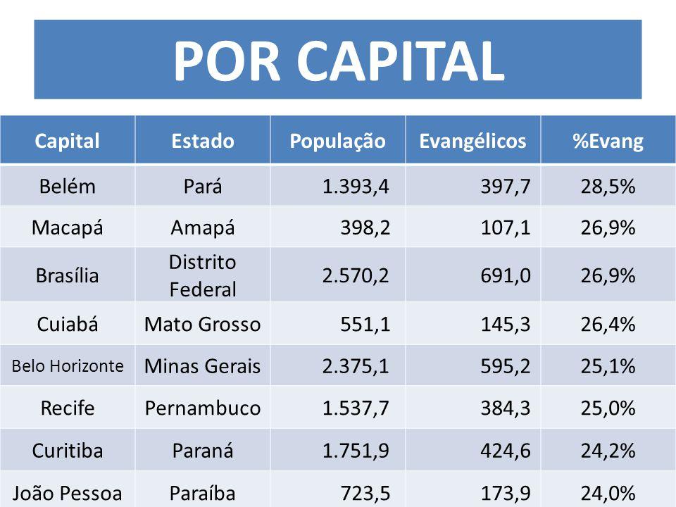 CapitalEstadoPopulaçãoEvangélicos%Evang BelémPará 1.393,4 397,728,5% MacapáAmapá 398,2 107,126,9% Brasília Distrito Federal 2.570,2 691,026,9% CuiabáMato Grosso 551,1 145,326,4% Belo Horizonte Minas Gerais 2.375,1 595,225,1% RecifePernambuco 1.537,7 384,325,0% CuritibaParaná 1.751,9 424,624,2% João PessoaParaíba 723,5 173,924,0% POR CAPITAL