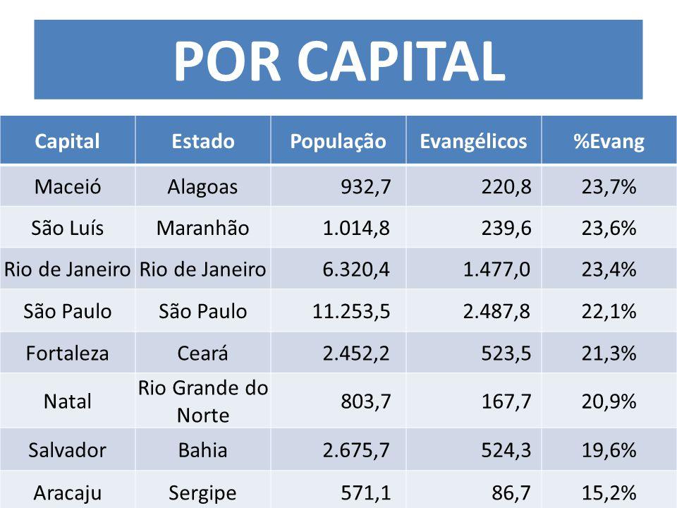 CapitalEstadoPopulaçãoEvangélicos%Evang MaceióAlagoas 932,7 220,823,7% São LuísMaranhão 1.014,8 239,623,6% Rio de Janeiro 6.320,4 1.477,023,4% São Paulo 11.253,5 2.487,822,1% FortalezaCeará 2.452,2 523,521,3% Natal Rio Grande do Norte 803,7 167,720,9% SalvadorBahia 2.675,7 524,319,6% AracajuSergipe 571,1 86,715,2% POR CAPITAL