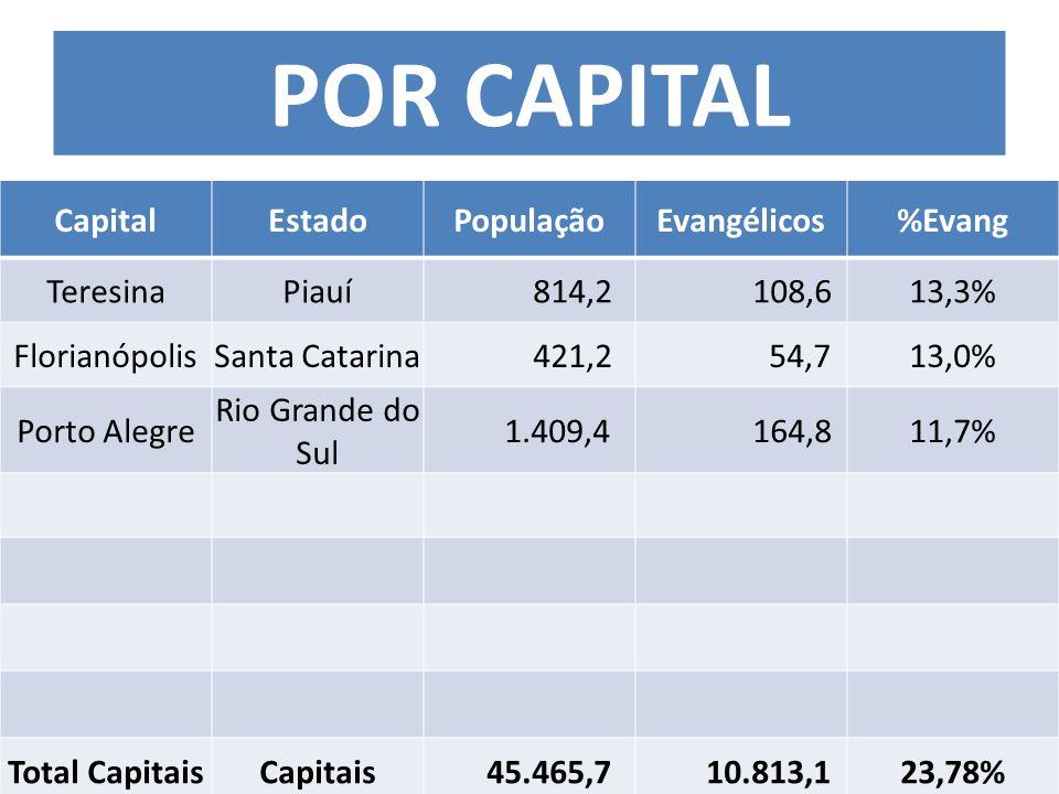 CapitalEstadoPopulaçãoEvangélicos%Evang TeresinaPiauí 814,2 108,613,3% FlorianópolisSanta Catarina 421,2 54,713,0% Porto Alegre Rio Grande do Sul 1.409,4 164,811,7% Total CapitaisCapitais 45.465,7 10.813,123,78% POR CAPITAL