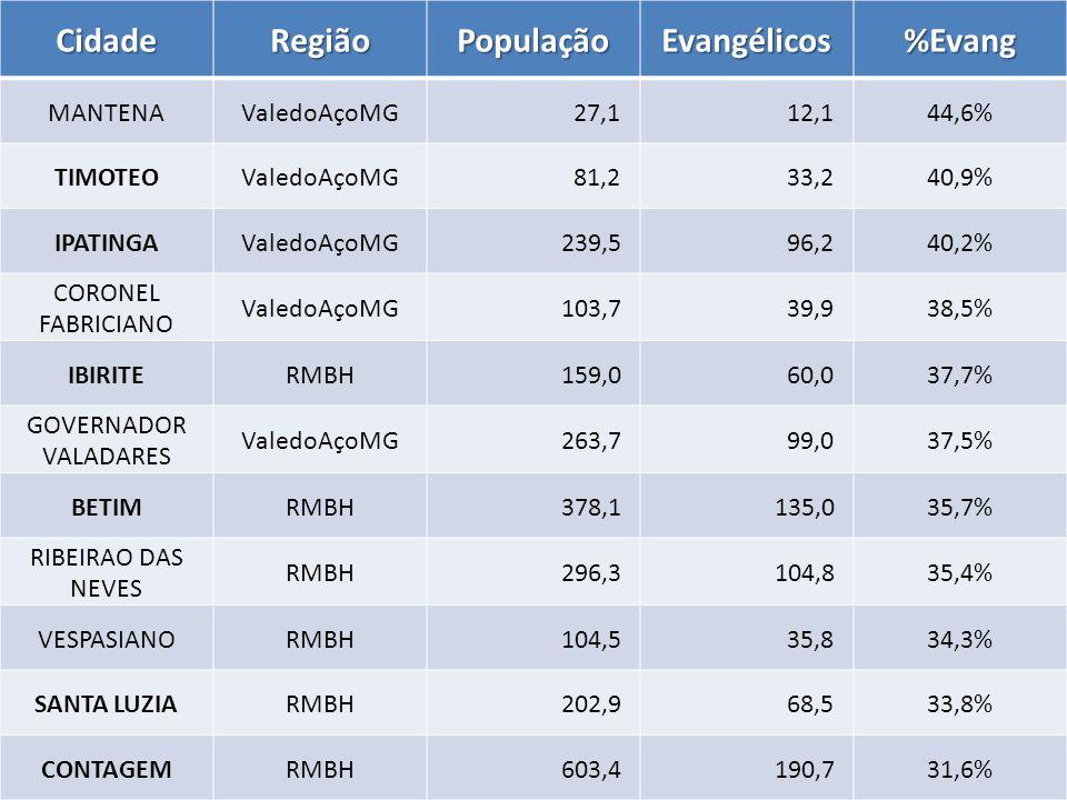 CidadeRegiãoPopulaçãoEvangélicos%Evang MANTENAValedoAçoMG 27,1 12,144,6% TIMOTEOValedoAçoMG 81,2 33,240,9% IPATINGAValedoAçoMG 239,5 96,240,2% CORONEL FABRICIANO ValedoAçoMG 103,7 39,938,5% IBIRITERMBH 159,0 60,037,7% GOVERNADOR VALADARES ValedoAçoMG 263,7 99,037,5% BETIMRMBH 378,1 135,035,7% RIBEIRAO DAS NEVES RMBH 296,3 104,835,4% VESPASIANORMBH 104,5 35,834,3% SANTA LUZIARMBH 202,9 68,533,8% CONTAGEMRMBH 603,4 190,731,6%