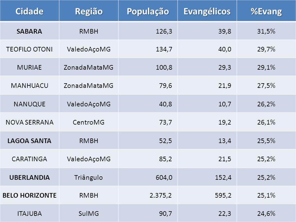 CidadeRegiãoPopulaçãoEvangélicos%Evang SABARARMBH 126,3 39,831,5% TEOFILO OTONIValedoAçoMG 134,7 40,029,7% MURIAEZonadaMataMG 100,8 29,329,1% MANHUACUZonadaMataMG 79,6 21,927,5% NANUQUEValedoAçoMG 40,8 10,726,2% NOVA SERRANACentroMG 73,7 19,226,1% LAGOA SANTARMBH 52,5 13,425,5% CARATINGAValedoAçoMG 85,2 21,525,2% UBERLANDIATriângulo 604,0 152,425,2% BELO HORIZONTERMBH 2.375,2 595,225,1% ITAJUBASulMG 90,7 22,324,6%